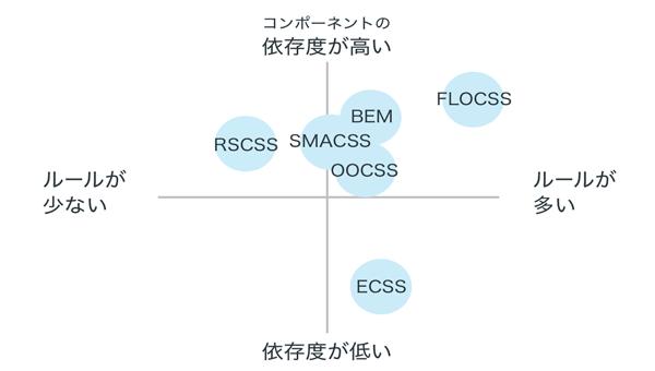 CSS設計のポジション